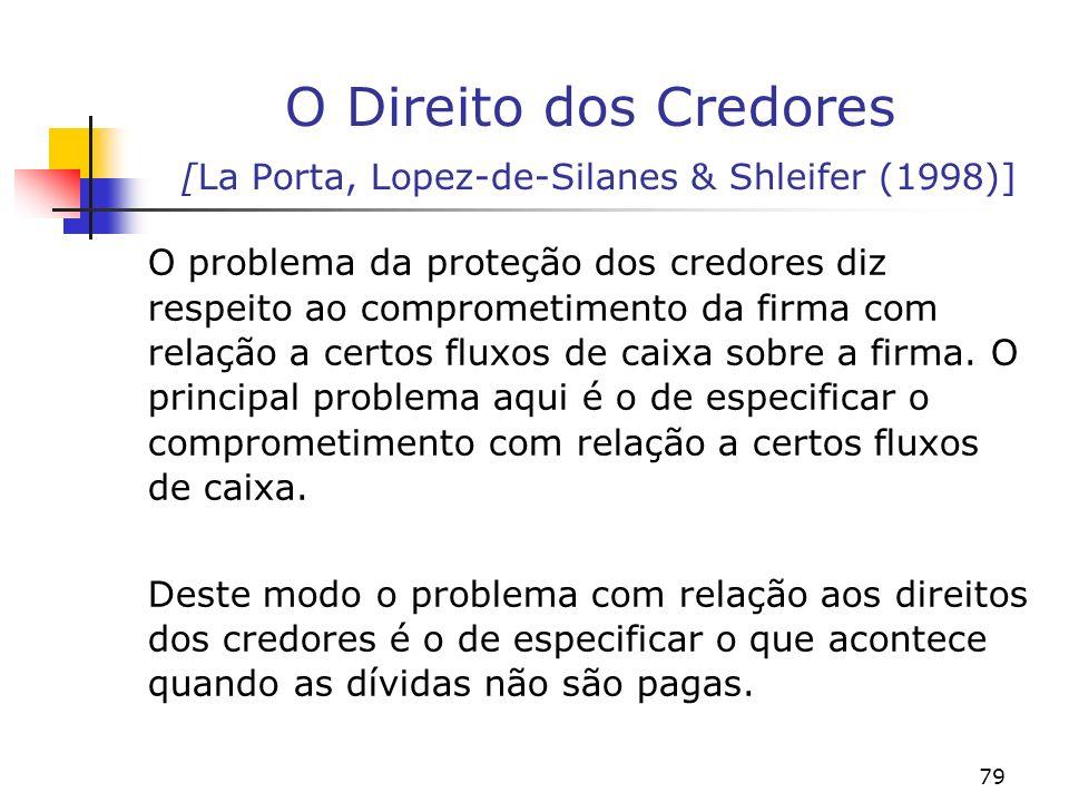 O Direito dos Credores [La Porta, Lopez-de-Silanes & Shleifer (1998)]